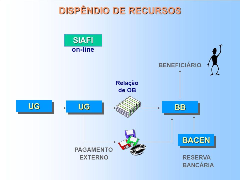 MOVIMENTAÇÃO DE RECURSOS PROGRAMAÇÃO E EXECUÇÃO FINANCEIRA LIBERAÇÃO DE RECURSOS STN Min. A OSPF Min. B OSPF Min. C OSPF COTA Entidade Supervisionada