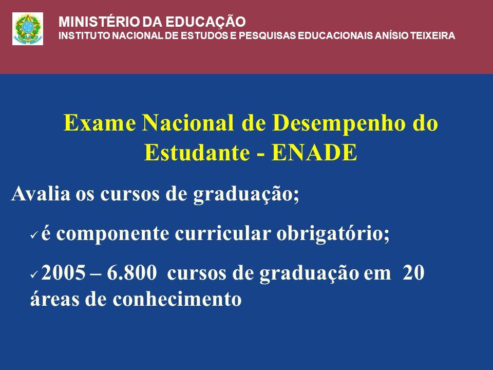 Exame Nacional de Desempenho do Estudante - ENADE Avalia os cursos de graduação; é componente curricular obrigatório; 2005 – 6.800 cursos de graduação em 20 áreas de conhecimento MINISTÉRIO DA EDUCAÇÃO INSTITUTO NACIONAL DE ESTUDOS E PESQUISAS EDUCACIONAIS ANÍSIO TEIXEIRA