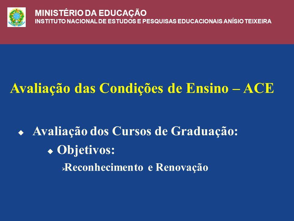 Avaliação das Condições de Ensino – ACE Avaliação dos Cursos de Graduação: Objetivos: Reconhecimento e Renovação MINISTÉRIO DA EDUCAÇÃO INSTITUTO NACIONAL DE ESTUDOS E PESQUISAS EDUCACIONAIS ANÍSIO TEIXEIRA
