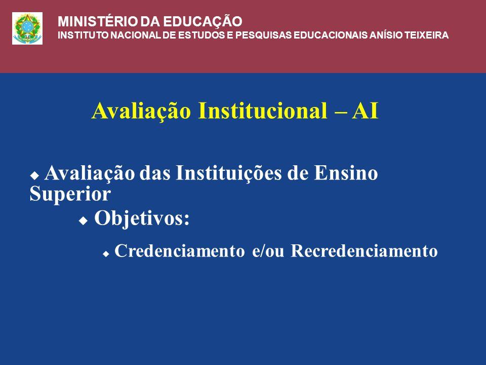 Avaliação Institucional – AI Avaliação das Instituições de Ensino Superior Objetivos: Credenciamento e/ou Recredenciamento MINISTÉRIO DA EDUCAÇÃO INSTITUTO NACIONAL DE ESTUDOS E PESQUISAS EDUCACIONAIS ANÍSIO TEIXEIRA