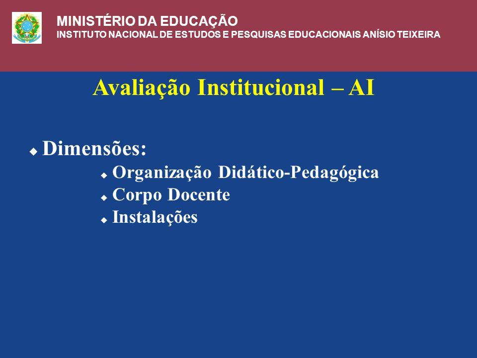 Avaliação Institucional – AI Dimensões: Organização Didático-Pedagógica Corpo Docente Instalações MINISTÉRIO DA EDUCAÇÃO INSTITUTO NACIONAL DE ESTUDOS E PESQUISAS EDUCACIONAIS ANÍSIO TEIXEIRA