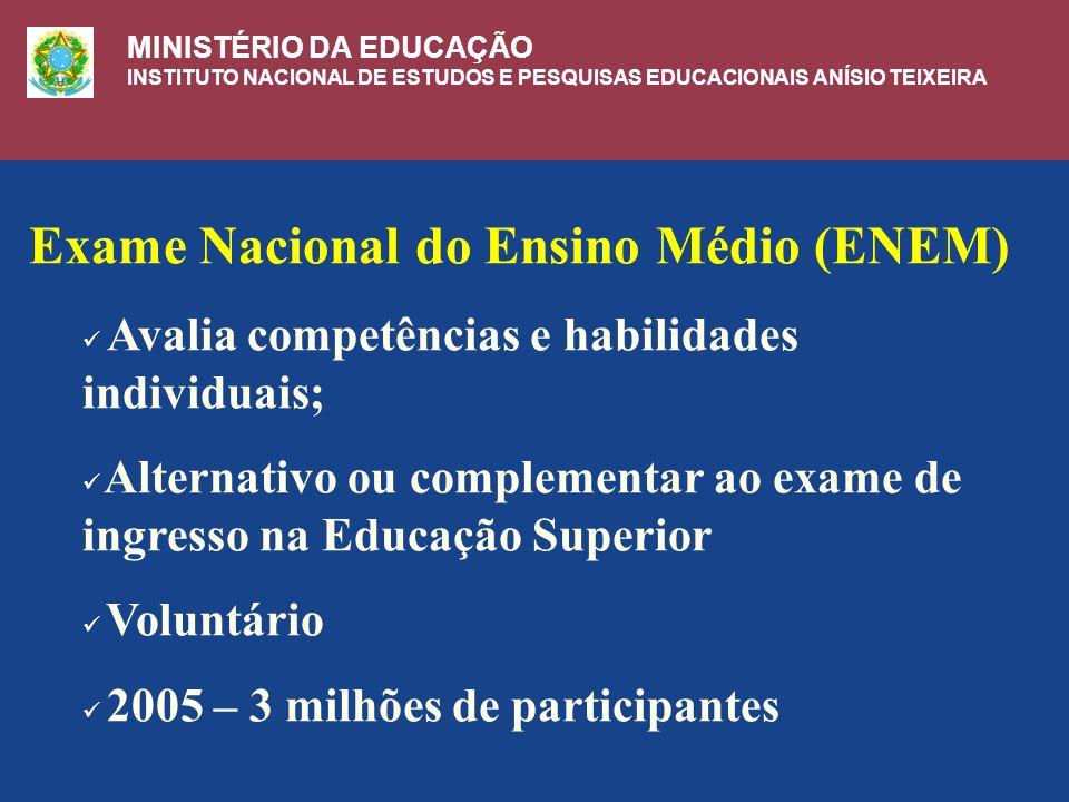 Exame Nacional do Ensino Médio (ENEM) Avalia competências e habilidades individuais; Alternativo ou complementar ao exame de ingresso na Educação Superior Voluntário 2005 – 3 milhões de participantes MINISTÉRIO DA EDUCAÇÃO INSTITUTO NACIONAL DE ESTUDOS E PESQUISAS EDUCACIONAIS ANÍSIO TEIXEIRA