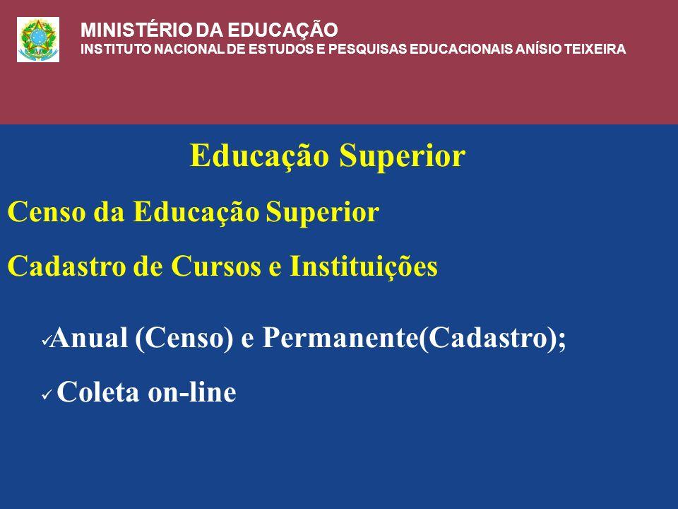 MINISTÉRIO DA EDUCAÇÃO INSTITUTO NACIONAL DE ESTUDOS E PESQUISAS EDUCACIONAIS Educação Superior Censo da Educação Superior Cadastro de Cursos e Instituições Anual (Censo) e Permanente(Cadastro); Coleta on-line MINISTÉRIO DA EDUCAÇÃO INSTITUTO NACIONAL DE ESTUDOS E PESQUISAS EDUCACIONAIS ANÍSIO TEIXEIRA