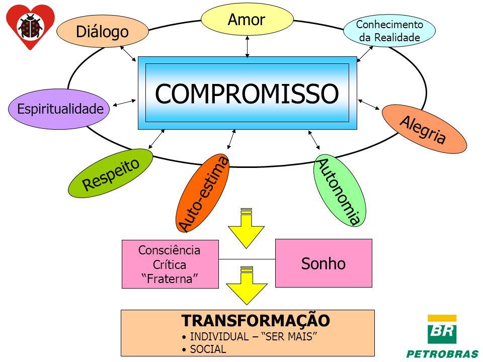 COMPROMISSO Amor Diálogo Conhecimento da Realidade Respeito Consciência Crítica Fraterna Sonho TRANSFORMAÇÃO INDIVIDUAL – SER MAIS SOCIAL Autonomia Au