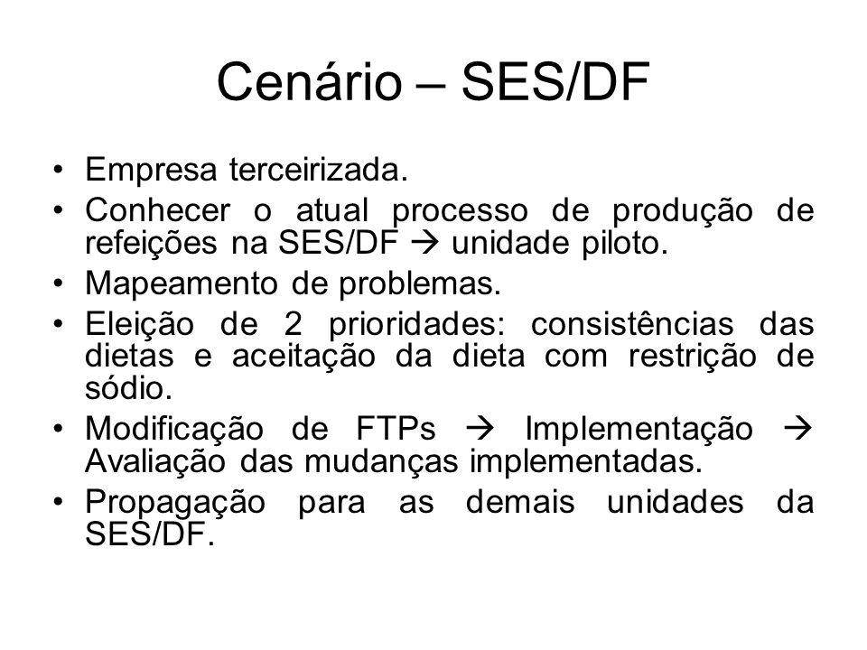 Cenário – SES/DF Empresa terceirizada. Conhecer o atual processo de produção de refeições na SES/DF unidade piloto. Mapeamento de problemas. Eleição d