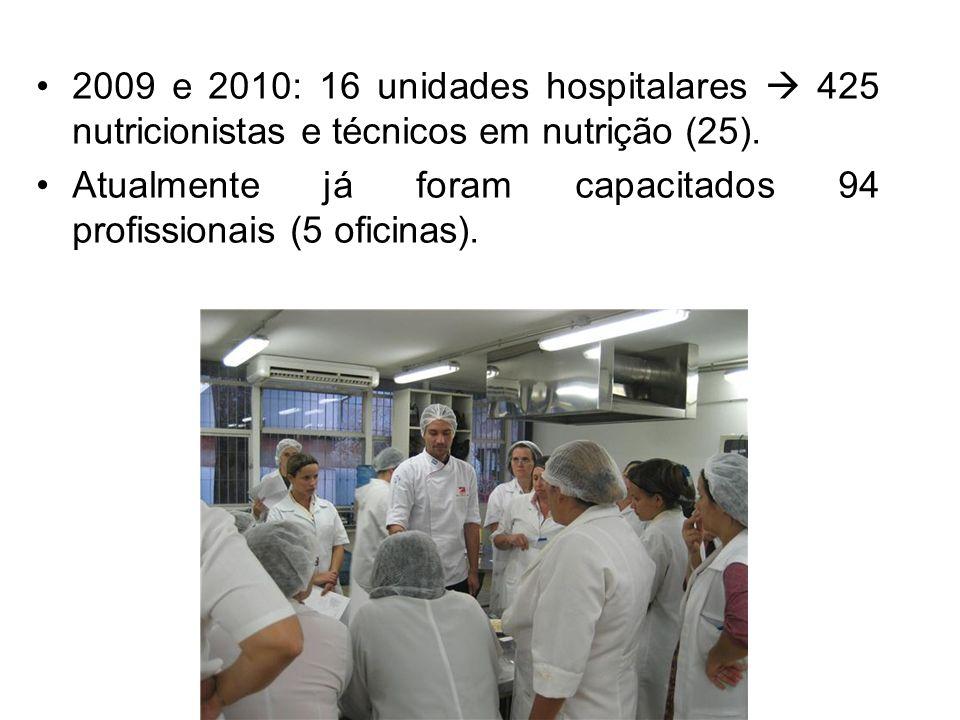 2009 e 2010: 16 unidades hospitalares 425 nutricionistas e técnicos em nutrição (25). Atualmente já foram capacitados 94 profissionais (5 oficinas).