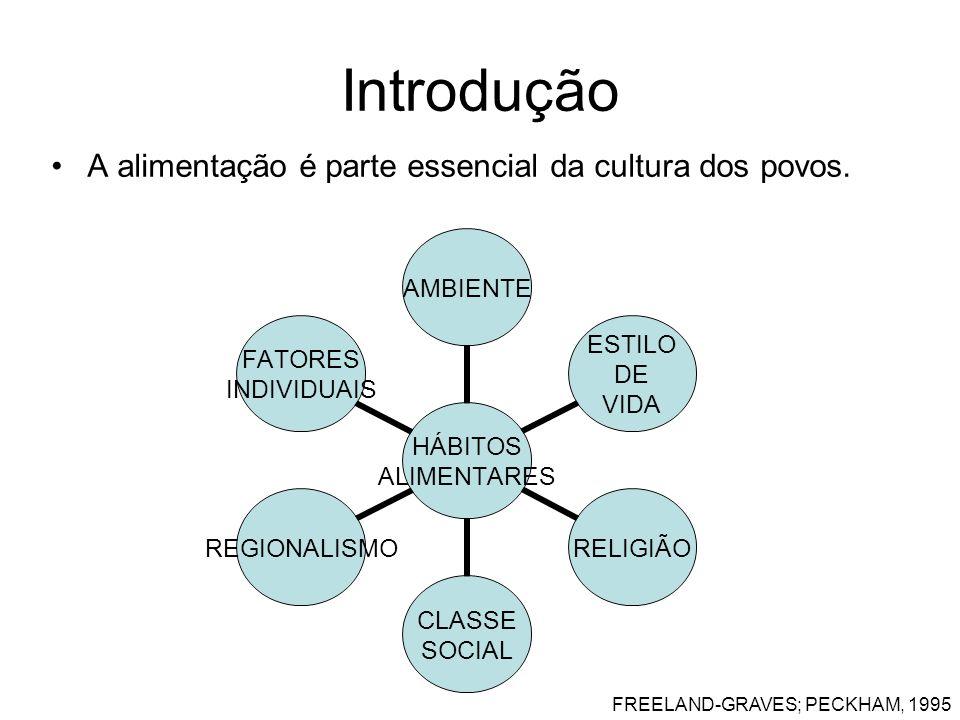 Introdução A alimentação é parte essencial da cultura dos povos. HÁBITOS ALIMENTARES AMBIENTE ESTILO DE VIDA RELIGIÃO CLASSE SOCIAL REGIONALISMO FATOR