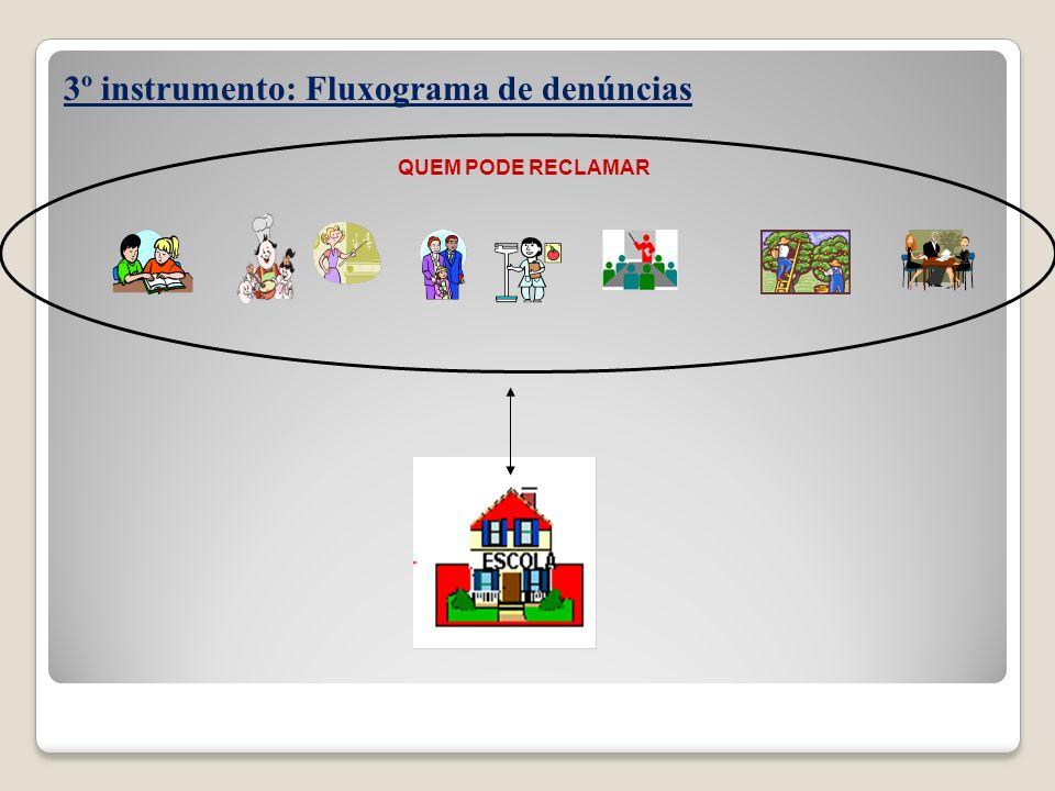 3º instrumento: Fluxograma de denúncias QUEM PODE RECLAMAR