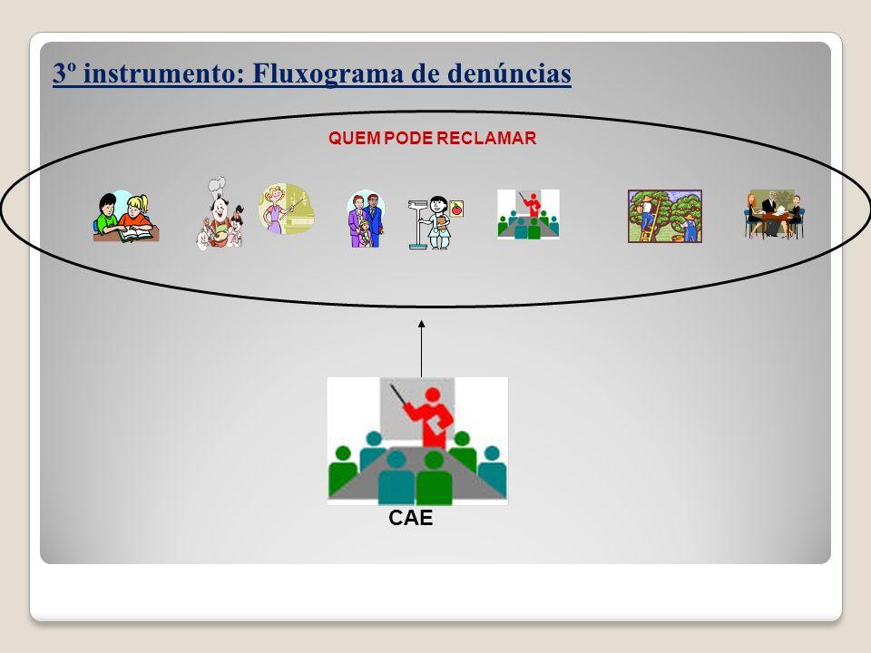 3º instrumento: Fluxograma de denúncias QUEM PODE RECLAMAR CAE