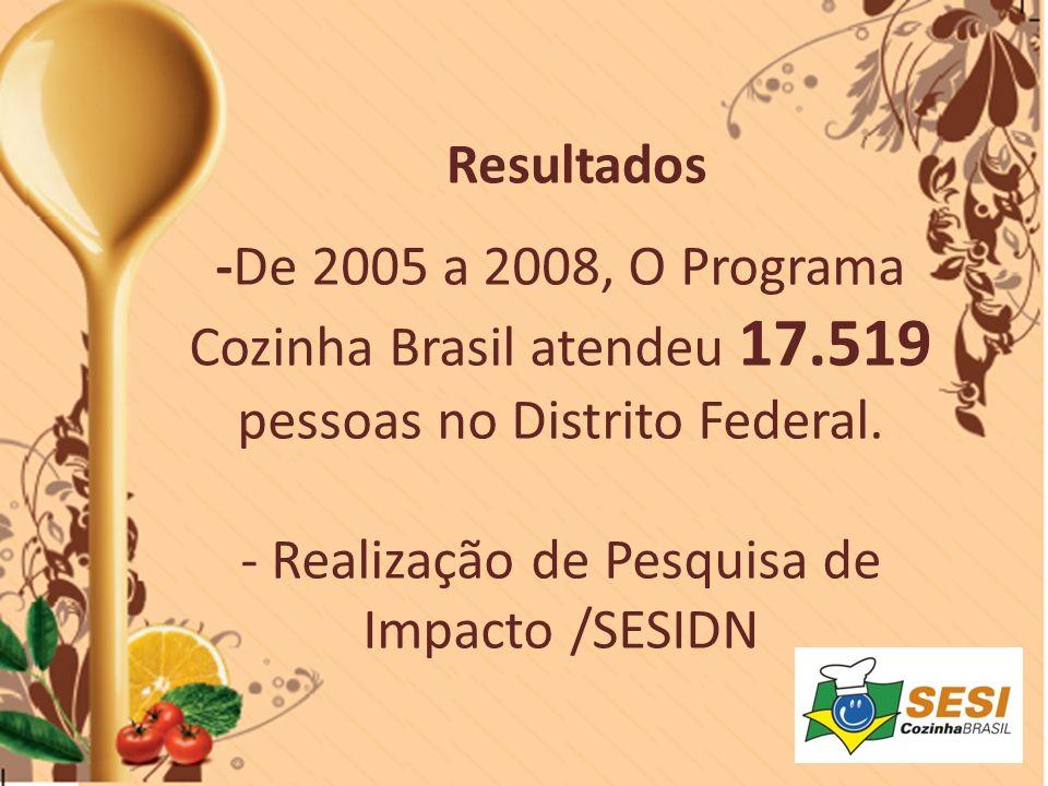 -De 2005 a 2008, O Programa Cozinha Brasil atendeu 17.519 pessoas no Distrito Federal. - Realização de Pesquisa de Impacto /SESIDN Resultados