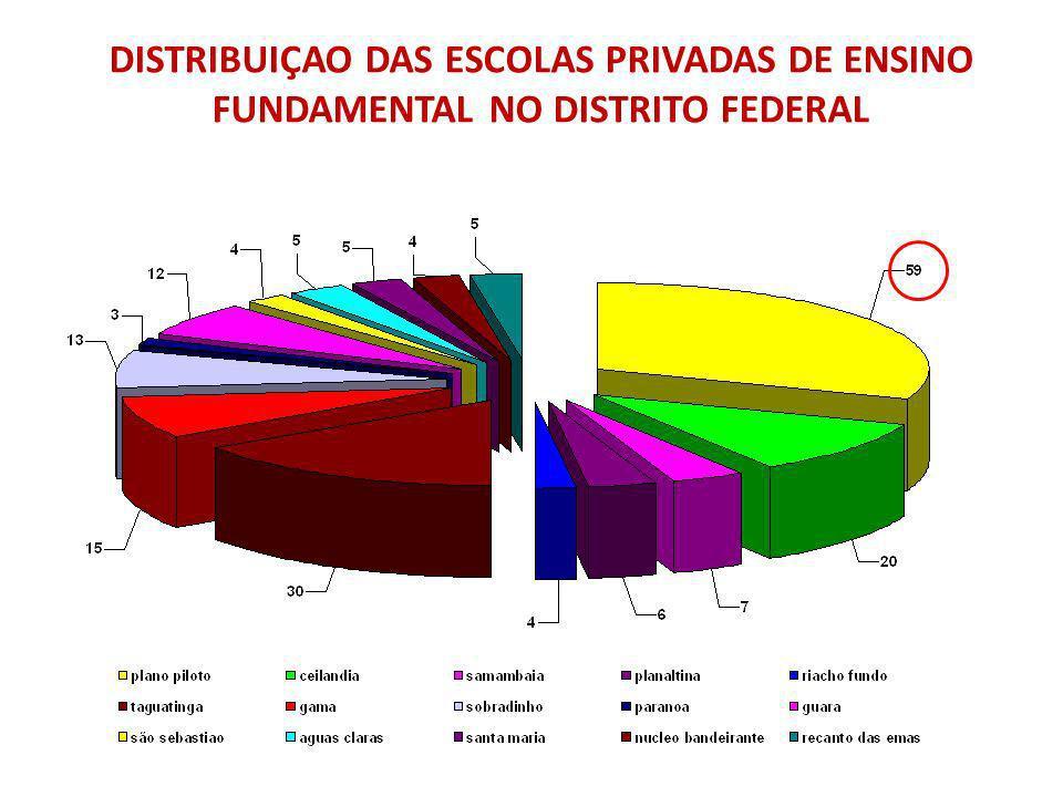 DISTRIBUIÇAO DAS ESCOLAS PRIVADAS DE ENSINO FUNDAMENTAL NO DISTRITO FEDERAL
