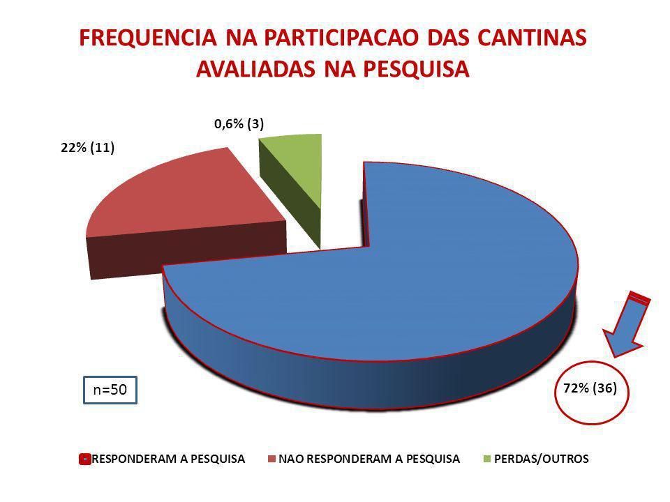 FREQUENCIA NA PARTICIPACAO DAS CANTINAS AVALIADAS NA PESQUISA n=50