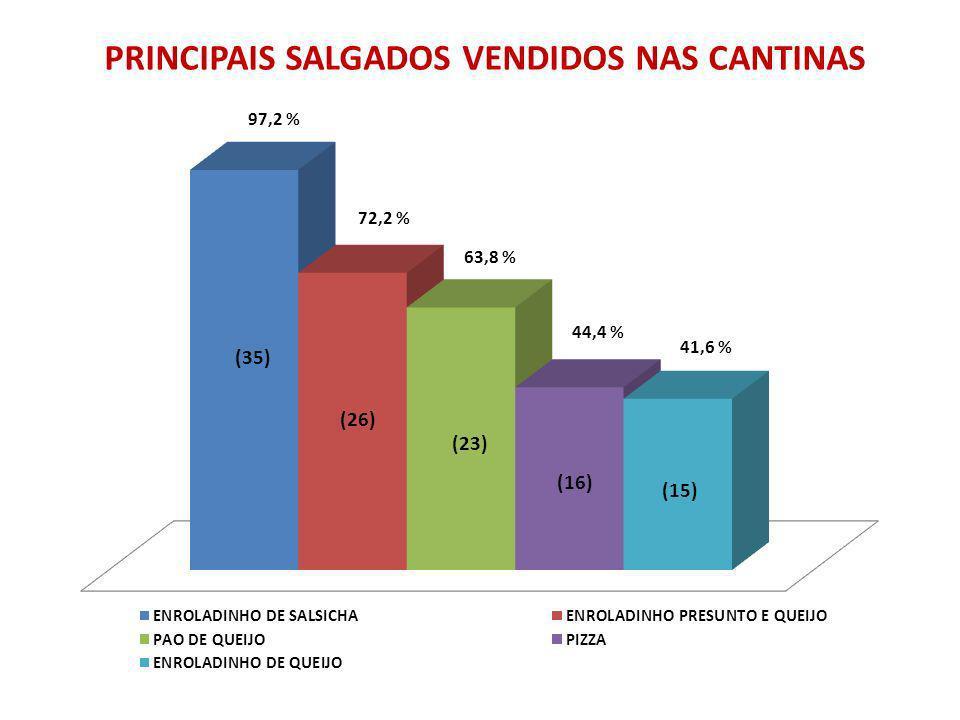 PRINCIPAIS SALGADOS VENDIDOS NAS CANTINAS