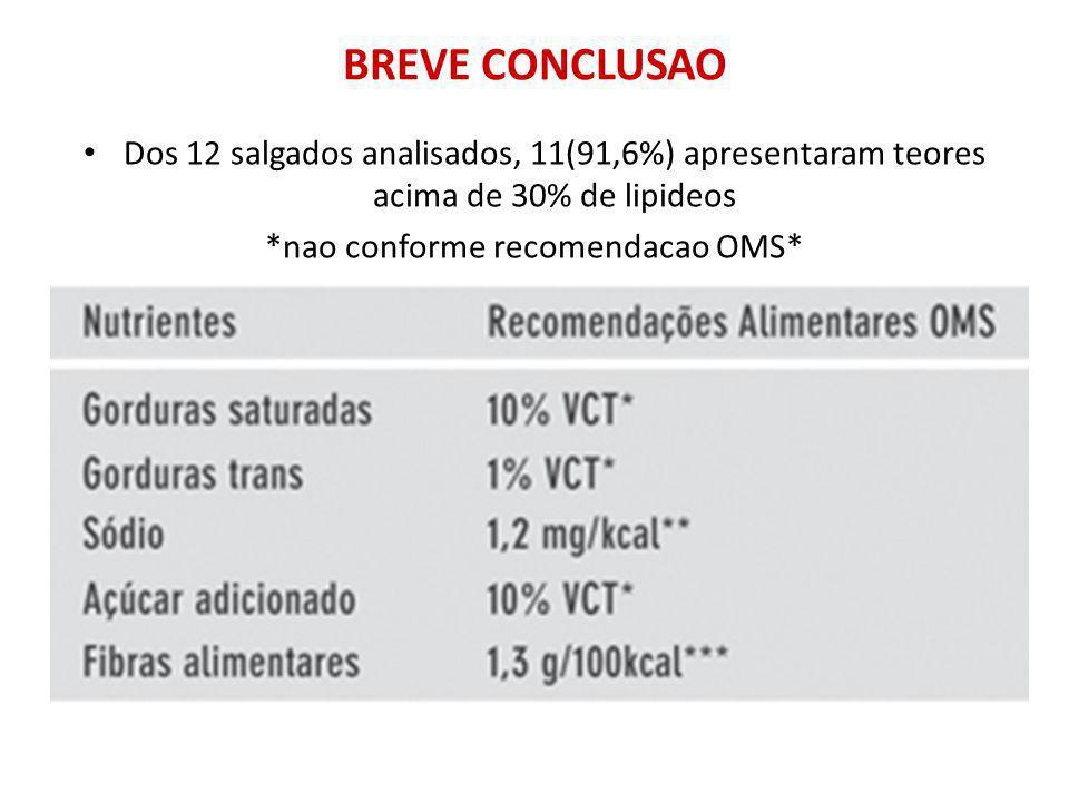 BREVE CONCLUSAO Dos 12 salgados analisados, 11(91,6%) apresentaram teores acima de 30% de lipideos *nao conforme recomendacao OMS*