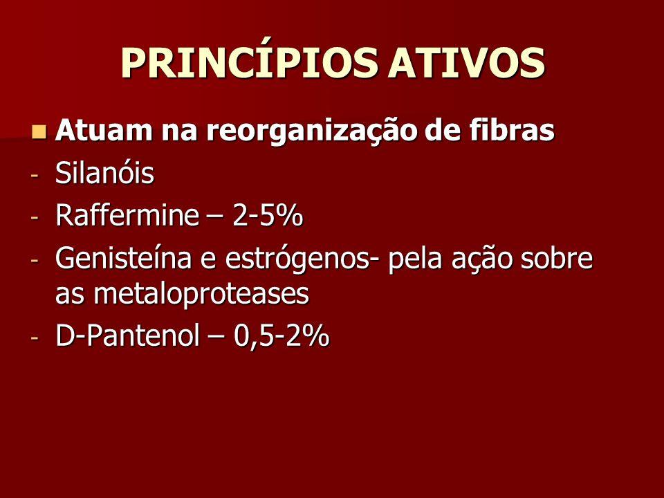 PRINCÍPIOS ATIVOS Atuam na reorganização de fibras Atuam na reorganização de fibras - Silanóis - Raffermine – 2-5% - Genisteína e estrógenos- pela açã