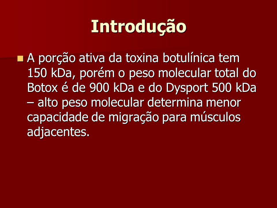 Introdução A porção ativa da toxina botulínica tem 150 kDa, porém o peso molecular total do Botox é de 900 kDa e do Dysport 500 kDa – alto peso molecu
