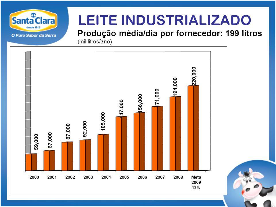 LEITE INDUSTRIALIZADO Produção média/dia por fornecedor: 199 litros (mil litros/ano)