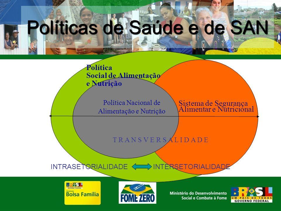 Políticas de Saúde e de SAN Política Social de Alimentação e Nutrição Política Nacional de Alimentação e Nutrição Sistema de Segurança Alimentar e Nut