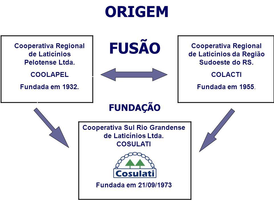 FUSÃO FUNDAÇÃO Cooperativa Regional de Laticínios da Região Sudoeste do RS. COLACTI Fundada em 1955. Cooperativa Regional de Laticínios Pelotense Ltda