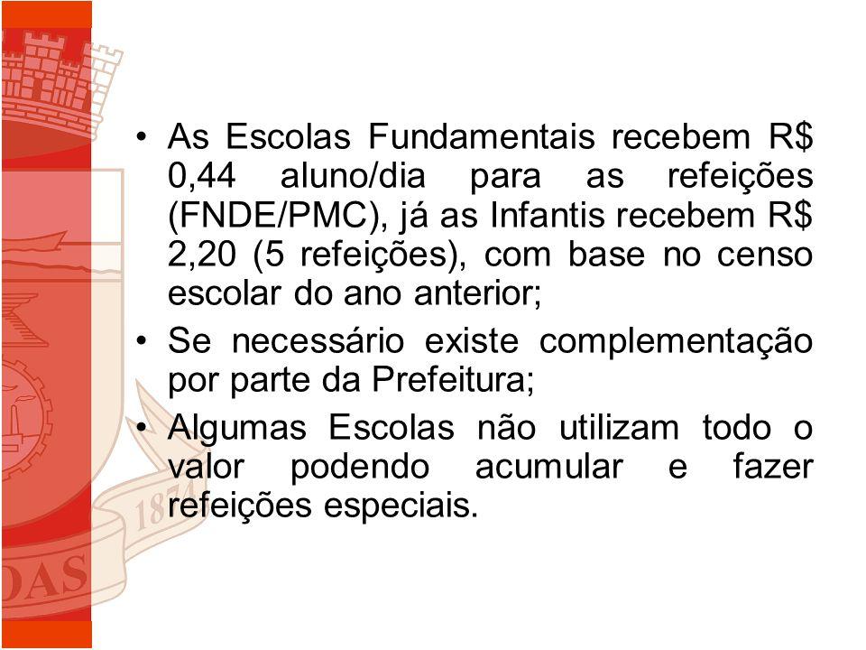 As Escolas Fundamentais recebem R$ 0,44 aluno/dia para as refeições (FNDE/PMC), já as Infantis recebem R$ 2,20 (5 refeições), com base no censo escola