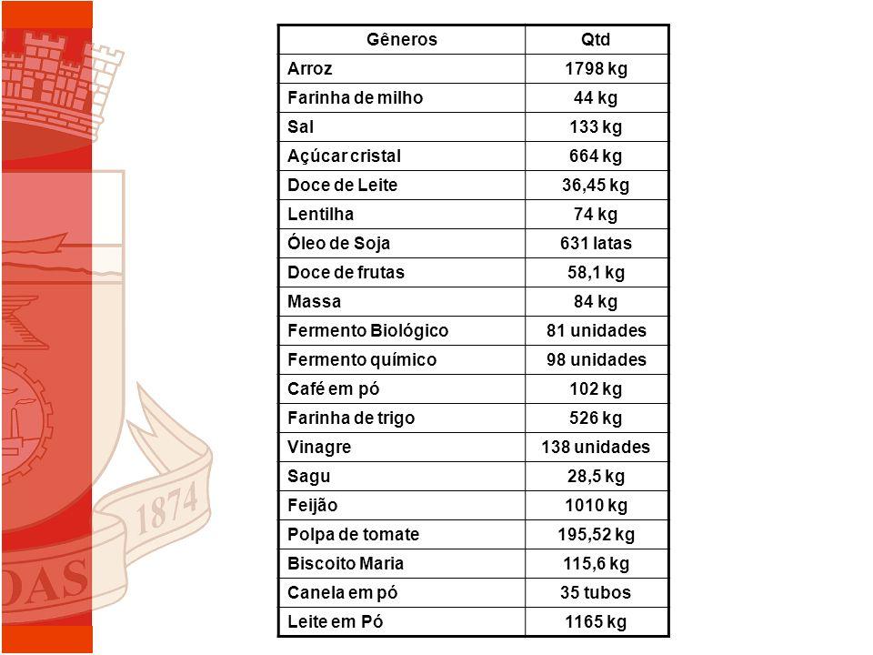 GênerosQtd Arroz1798 kg Farinha de milho44 kg Sal133 kg Açúcar cristal664 kg Doce de Leite36,45 kg Lentilha74 kg Óleo de Soja631 latas Doce de frutas5