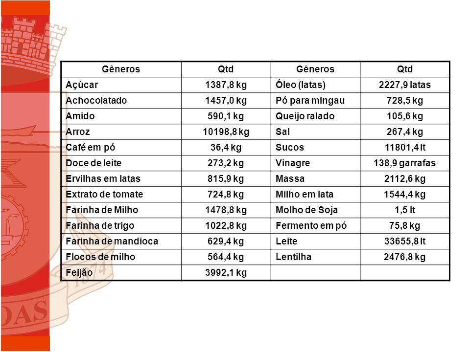 GênerosQtdGênerosQtd Açúcar1387,8 kgÓleo (latas)2227,9 latas Achocolatado1457,0 kgPó para mingau728,5 kg Amido590,1 kgQueijo ralado105,6 kg Arroz10198