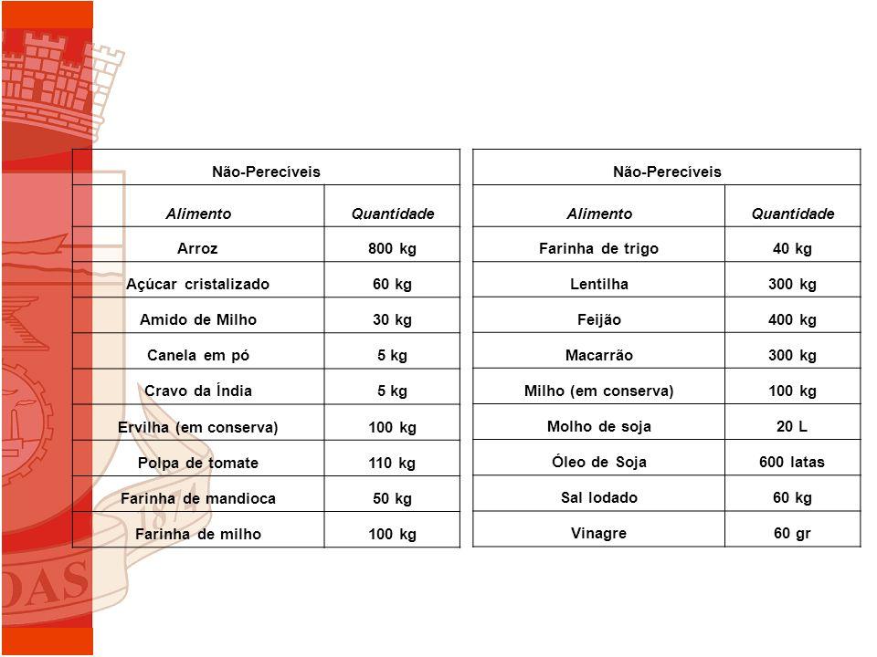 Não-Perecíveis AlimentoQuantidade Arroz800 kg Açúcar cristalizado60 kg Amido de Milho30 kg Canela em pó5 kg Cravo da Índia5 kg Ervilha (em conserva)10