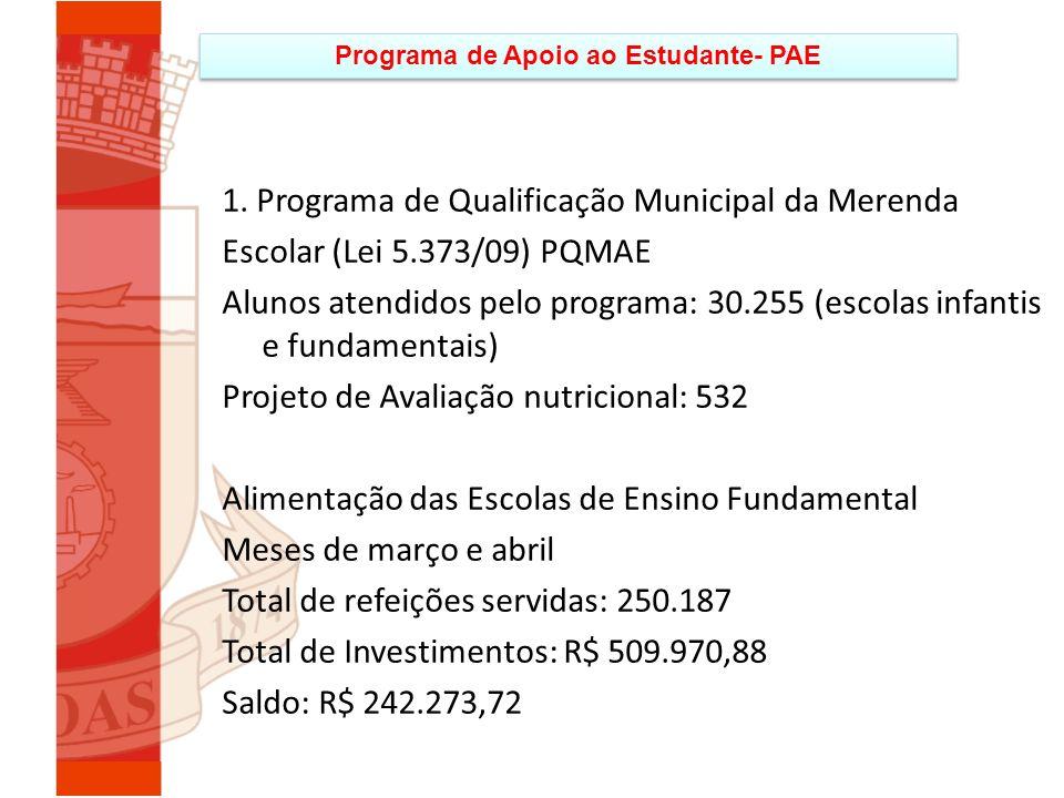 Programa de Apoio ao Estudante- PAE 1. Programa de Qualificação Municipal da Merenda Escolar (Lei 5.373/09) PQMAE Alunos atendidos pelo programa: 30.2