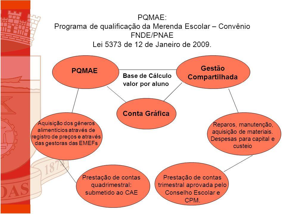 PQMAE: Programa de qualificação da Merenda Escolar – Convênio FNDE/PNAE Lei 5373 de 12 de Janeiro de 2009. PQMAE Gestão Compartilhada Base de Cálculo
