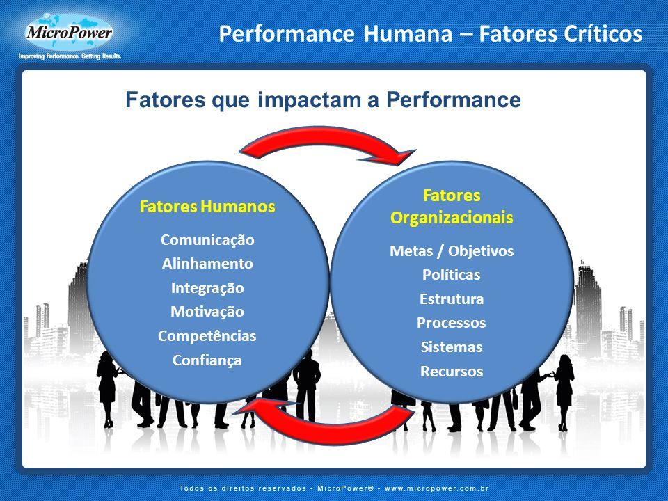 Performance Humana – Fatores Críticos Fatores que impactam a Performance Fatores Humanos Comunicação Alinhamento Integração Motivação Competências Con