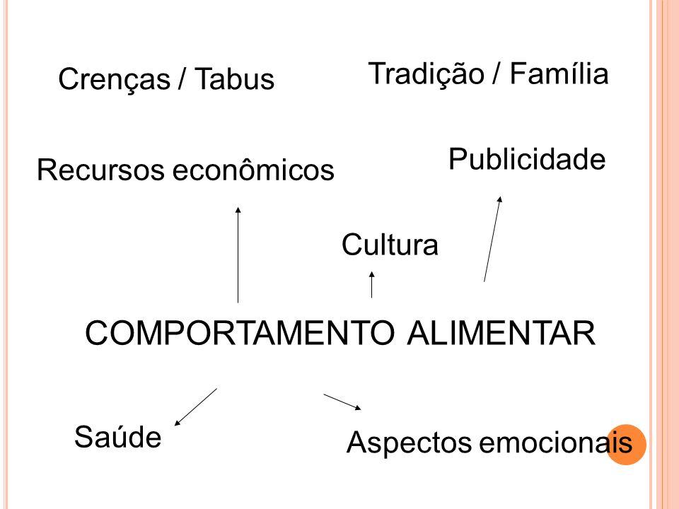 COMPORTAMENTO ALIMENTAR Crenças / Tabus Tradição / Família Cultura Saúde Aspectos emocionais Recursos econômicos Publicidade