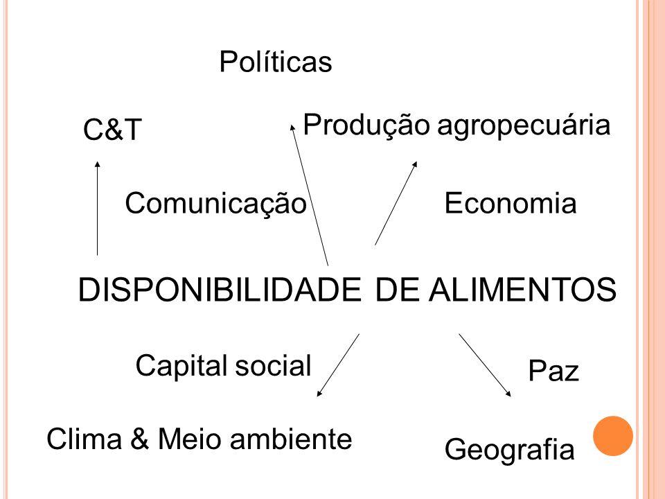 DISPONIBILIDADE DE ALIMENTOS Produção agropecuária C&T ComunicaçãoEconomia Capital social Paz Clima & Meio ambiente Geografia Políticas