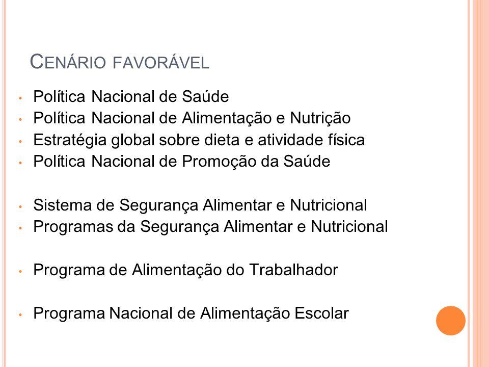 C ENÁRIO FAVORÁVEL Política Nacional de Saúde Política Nacional de Alimentação e Nutrição Estratégia global sobre dieta e atividade física Política Na