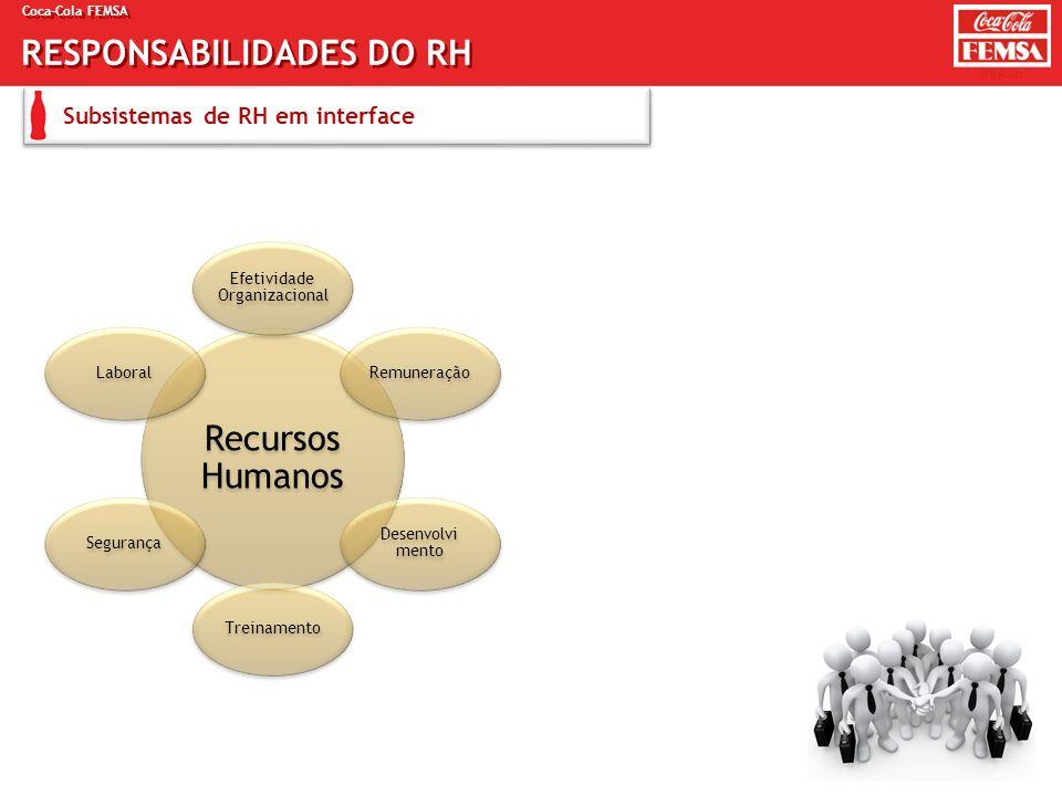 Coca-Cola FEMSA RESPONSABILIDADES DO RH Subsistemas de RH em interface Recursos Humanos Efetividade Organizacional Remuneração Desenvolvi mento Treina