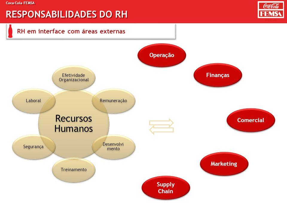 Coca-Cola FEMSA RESPONSABILIDADES DO RH RH em interface com áreas externas Recursos Humanos Efetividade Organizacional Remuneração Desenvolvi mento Tr