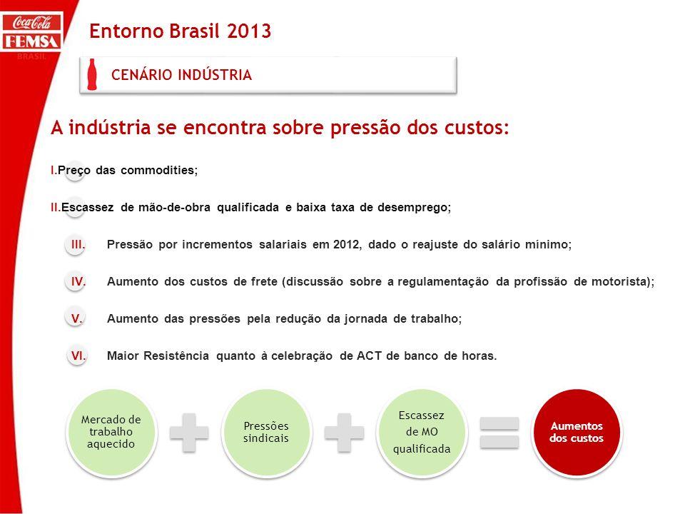 Coca-Cola FEMSA CENÁRIO INDÚSTRIA Mercado de trabalho aquecido Pressões sindicais Escassez de MO qualificada Aumentos dos custos A indústria se encont