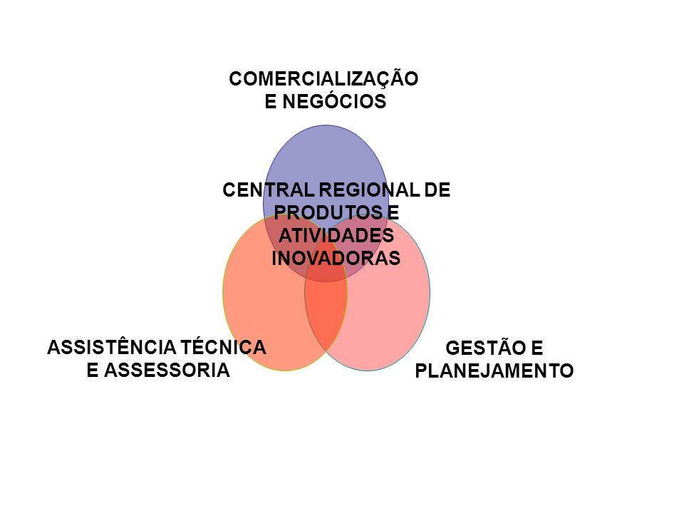 COMERCIALIZAÇÃO E NEGÓCIOS GESTÃO E PLANEJAMENTO ASSISTÊNCIA TÉCNICA E ASSESSORIA CENTRAL REGIONAL DE PRODUTOS E ATIVIDADES INOVADORAS