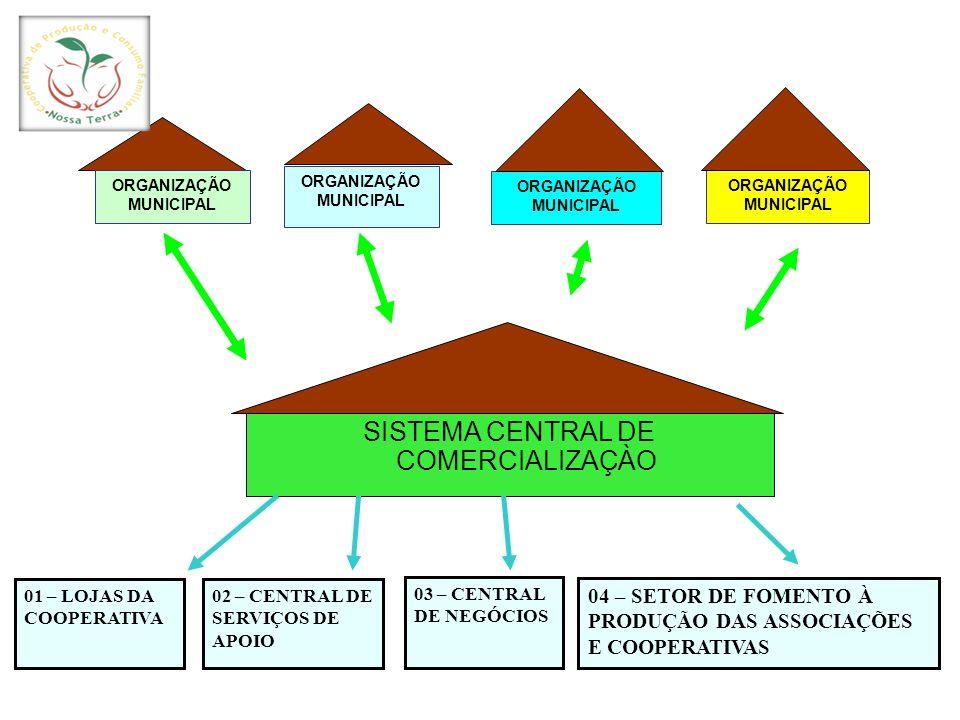 SISTEMA CENTRAL DE COMERCIALIZAÇÀO ORGANIZAÇÃO MUNICIPAL 01 – LOJAS DA COOPERATIVA 03 – CENTRAL DE NEGÓCIOS 02 – CENTRAL DE SERVIÇOS DE APOIO 04 – SET