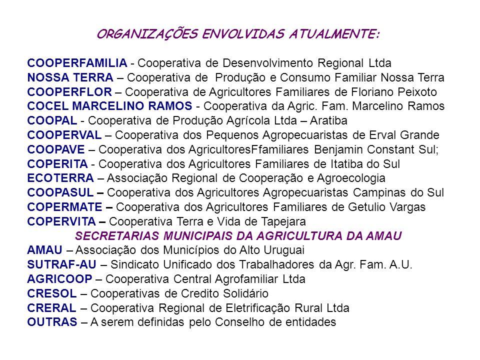 ORGANIZAÇÕES ENVOLVIDAS ATUALMENTE: COOPERFAMILIA - Cooperativa de Desenvolvimento Regional Ltda NOSSA TERRA – Cooperativa de Produção e Consumo Famil