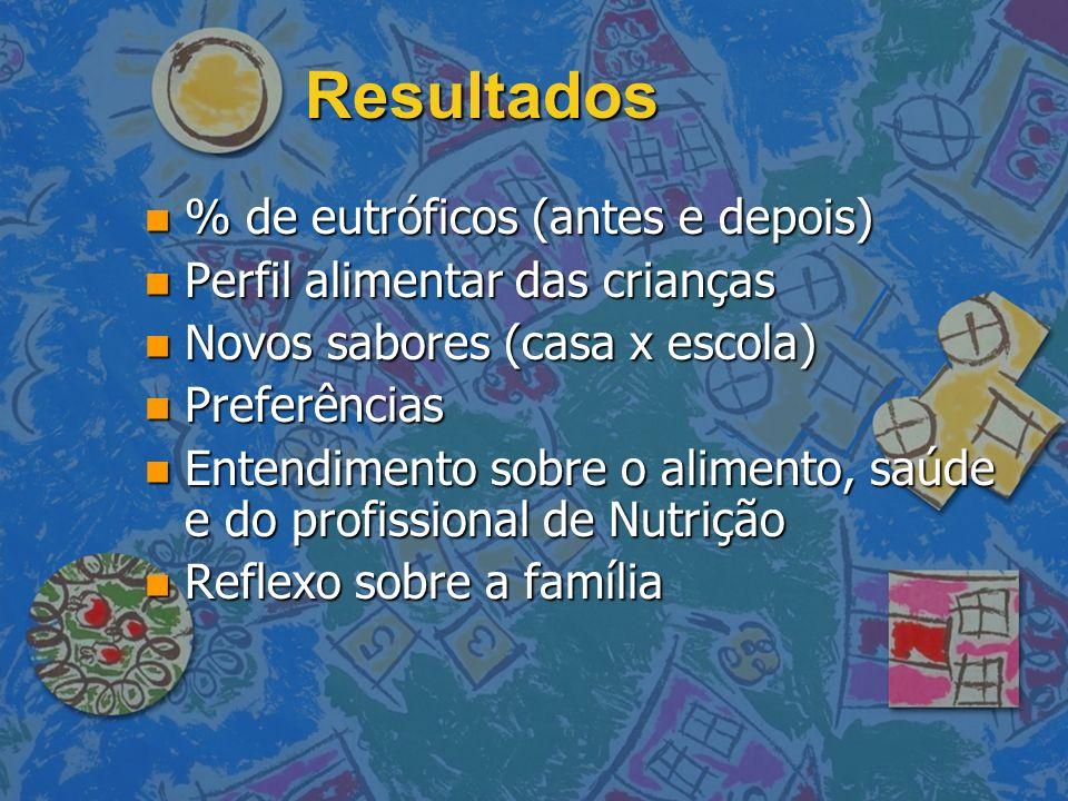 Resultados n % de eutróficos (antes e depois) n Perfil alimentar das crianças n Novos sabores (casa x escola) n Preferências n Entendimento sobre o al