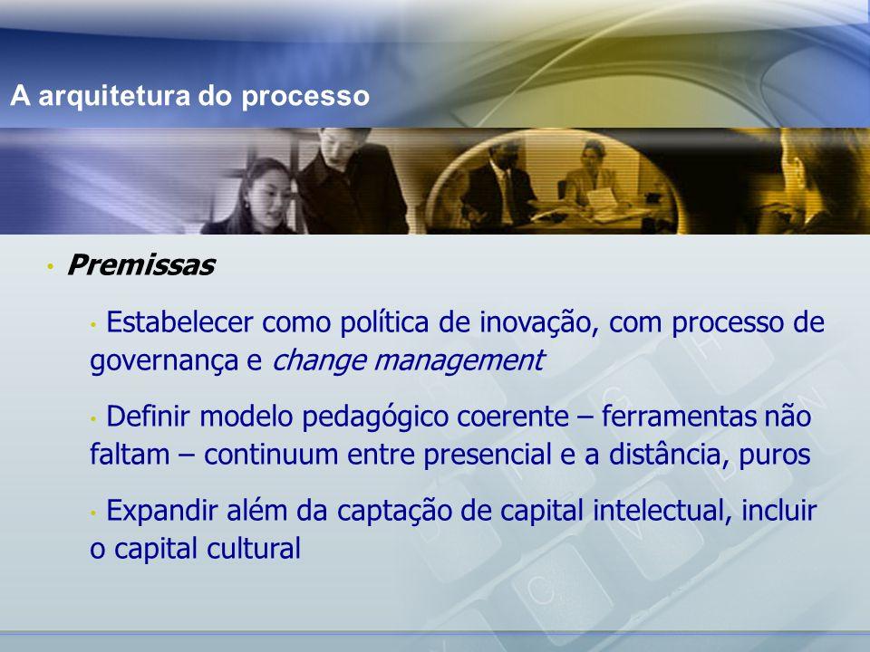 www.fgv.br/fgvonline estratégia primária experiente especialista convergências de iniciativas ROSENBERG pilares da educação UNESCO compartilhar ser conhecer fazer criarei meu próprio caminho ajude-me a achar o que preciso ajude-me a fazer melhor mostre-me como fazer conhecedor iniciante referenciais educacionais