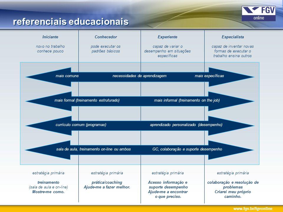www.fgv.br/fgvonline trilhas de desenvolvimento Conjunto integrado e sistemático de dinâmicas e soluções de desenvolvimento, recorrendo a múltiplas formas de aprendizagem, que visam à aquisição e ao desenvolvimento de competências (conhecimentos, habilidades, atitudes e compartilhamento) requeridas para o desempenho das pessoas no dia-a-dia, e ao fortalecimento dos eixos estratégicos que viabilizarão o alcance dos objetivos estratégicos da organização.
