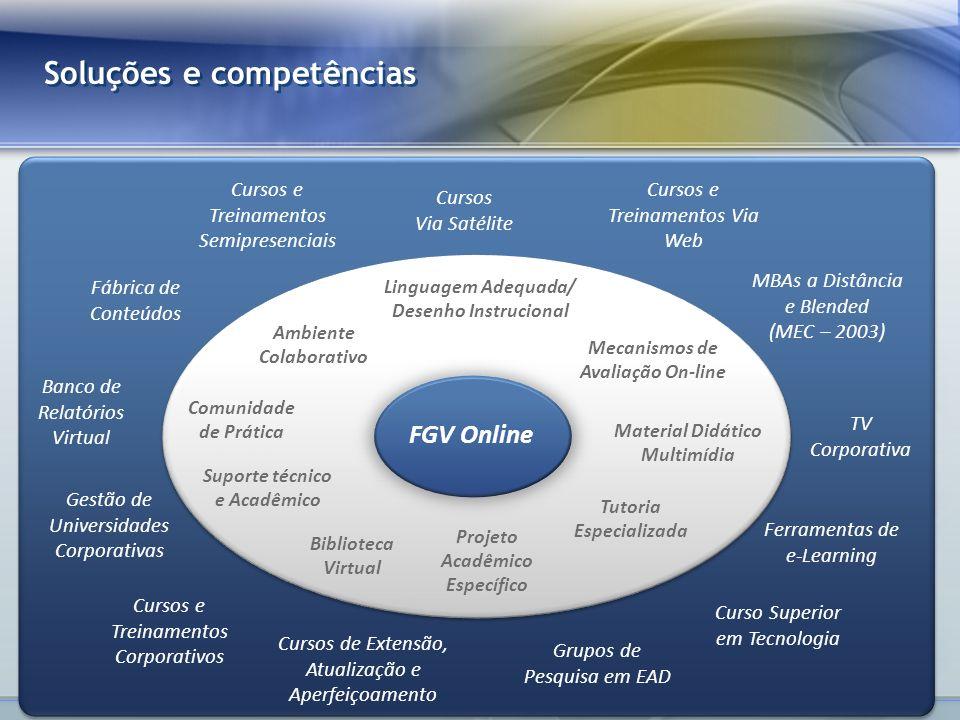 www.fgv.br/fgvonline Alteração de paradigma: deslocamento do foco em T&D formação de UCs Educação corporativa Adaptado de MEISTER, J.
