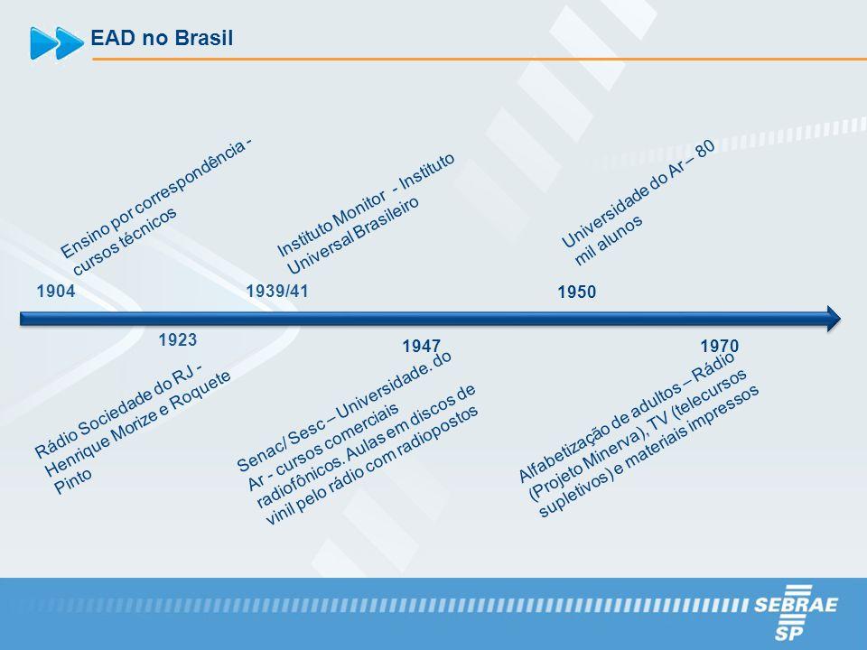 EAD no Brasil 1904 Ensino por correspondência - cursos técnicos 1923 Rádio Sociedade do RJ - Henrique Morize e Roquete Pinto 1939/41 Instituto Monitor