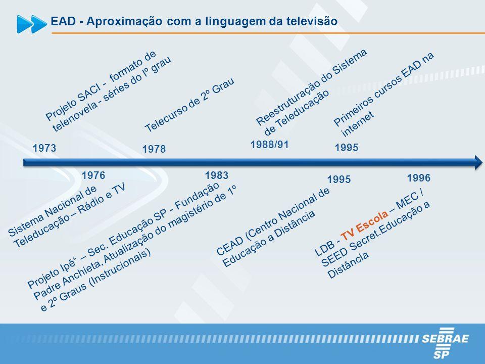EAD - Aproximação com a linguagem da televisão Primeiros cursos EAD na internet 1973 Projeto SACI - formato de telenovela - séries do lº grau 1976 Sis