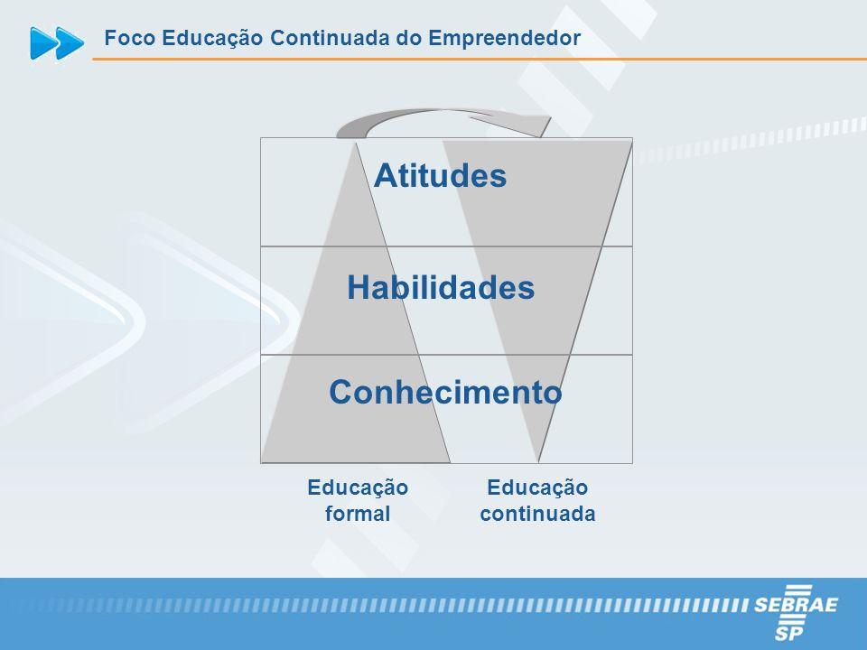 Educação formal Educação continuada Conhecimento Habilidades Atitudes Foco Educação Continuada do Empreendedor