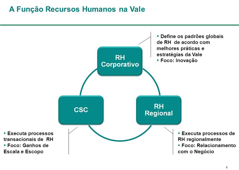 6 Define os padrões globais de RH de acordo com melhores práticas e estratégias da Vale Foco: Inovação Executa processos de RH regionalmente Foco: Relacionamento com o Negócio Executa processos transacionais de RH Foco: Ganhos de Escala e Escopo A Função Recursos Humanos na Vale