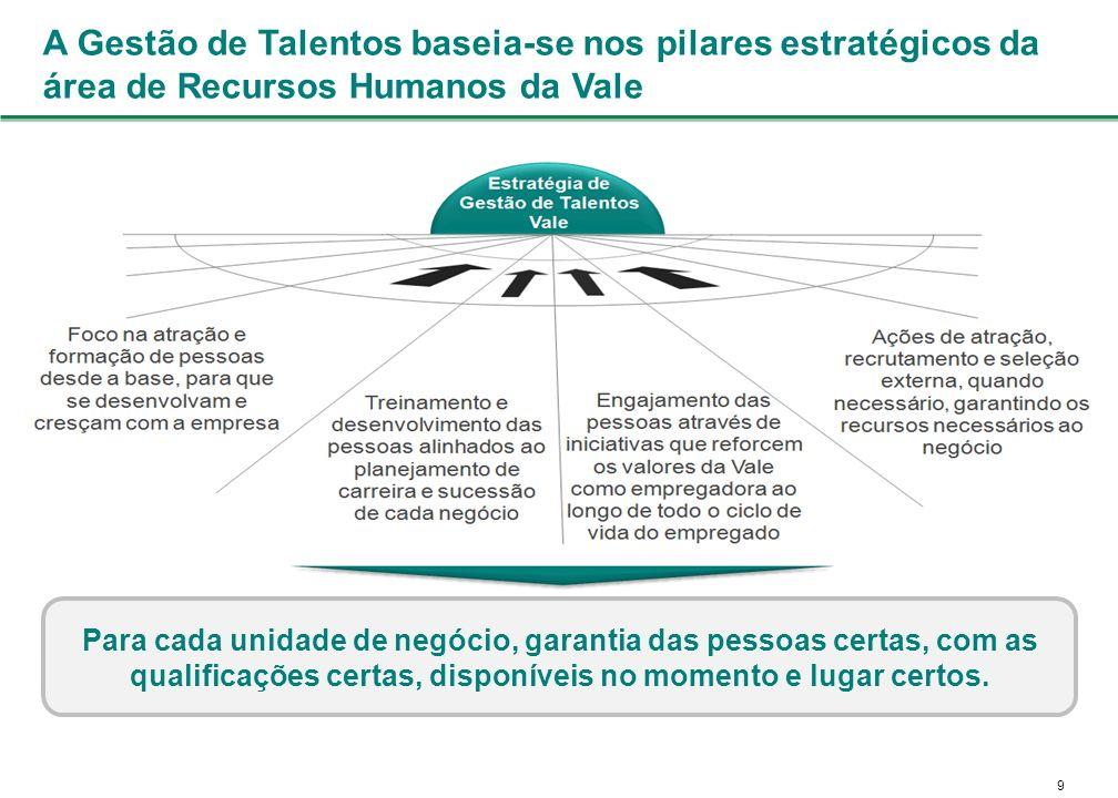9 A Gestão de Talentos baseia-se nos pilares estratégicos da área de Recursos Humanos da Vale Para cada unidade de negócio, garantia das pessoas certas, com as qualificações certas, disponíveis no momento e lugar certos.