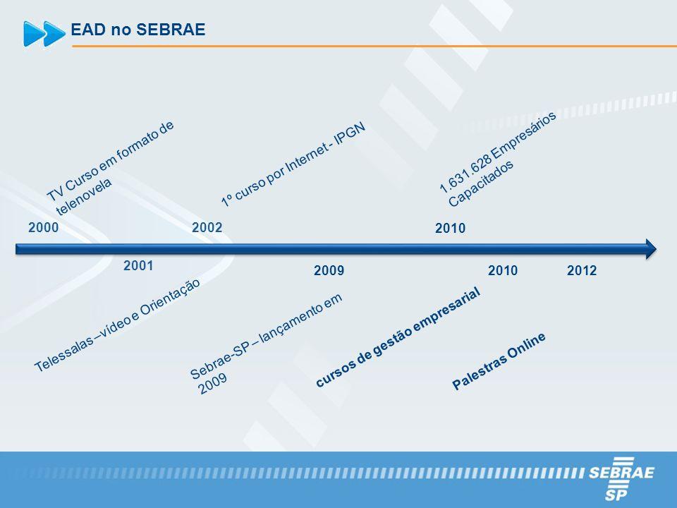 EAD no SEBRAE 2000 TV Curso em formato de telenovela 2001 Telessalas –vídeo e Orientação 2002 1º curso por Internet - IPGN 2009 Sebrae-SP – lançamento