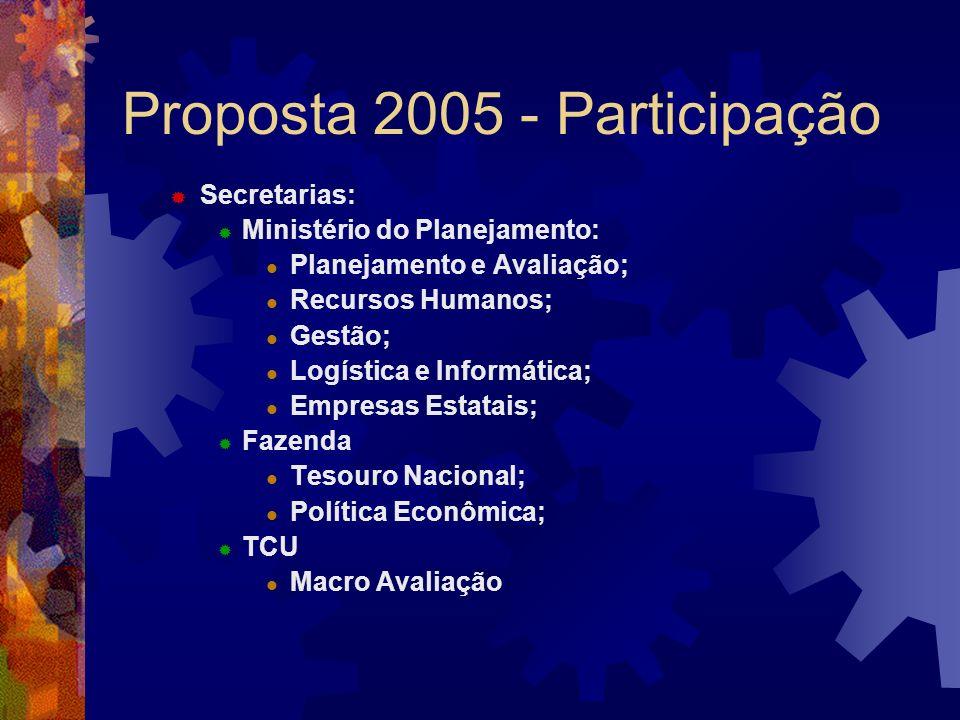 Proposta 2005 - Participação Secretarias: Ministério do Planejamento: Planejamento e Avaliação; Recursos Humanos; Gestão; Logística e Informática; Emp